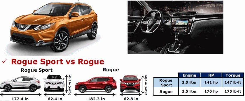 rogue-sport-vs-rogue-nissan-of-lagrange